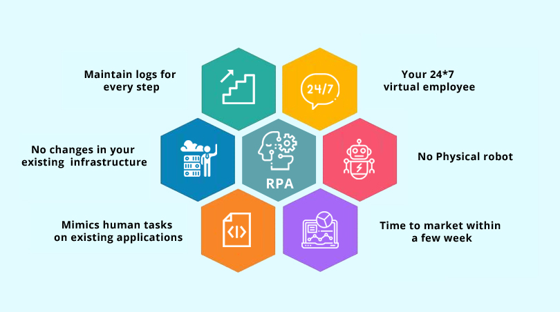 RPA in Small Scale Businesses- Bringing out the BIG in SMBs