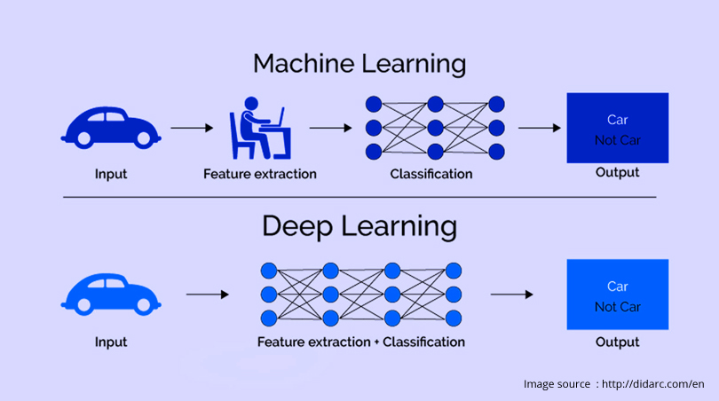 Deep Learning in Image Recognition: Making it into a Futuristic World